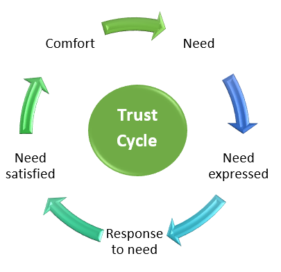Trust – Easily Broken, Hard to Earn Back – Mindful Success Coaching